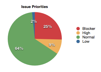 Issue distribution